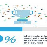 The Lingoda Marathon Results (Infographic)