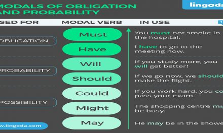 Explained: Modals of Obligation and Probability