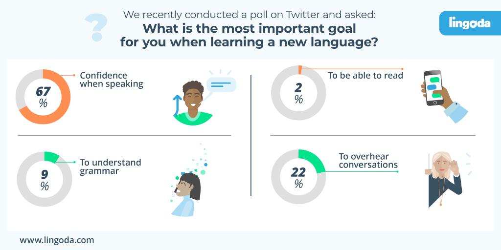 speaking-practise