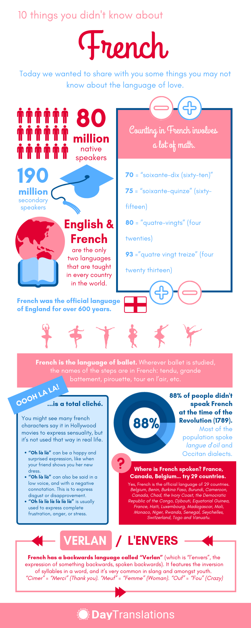 10 Things You Didnt Know About French infographic