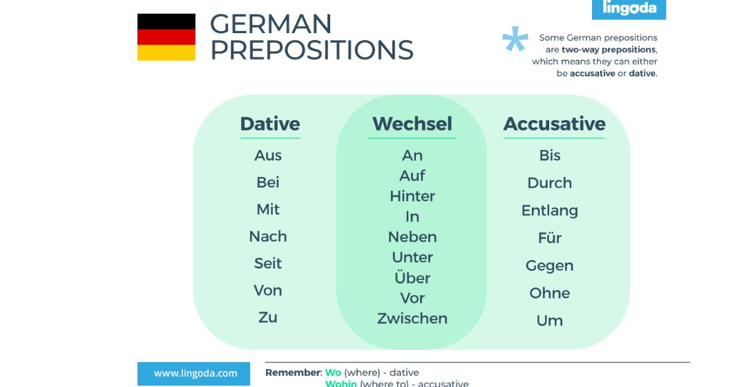 Top Tips to Learn German Prepositions