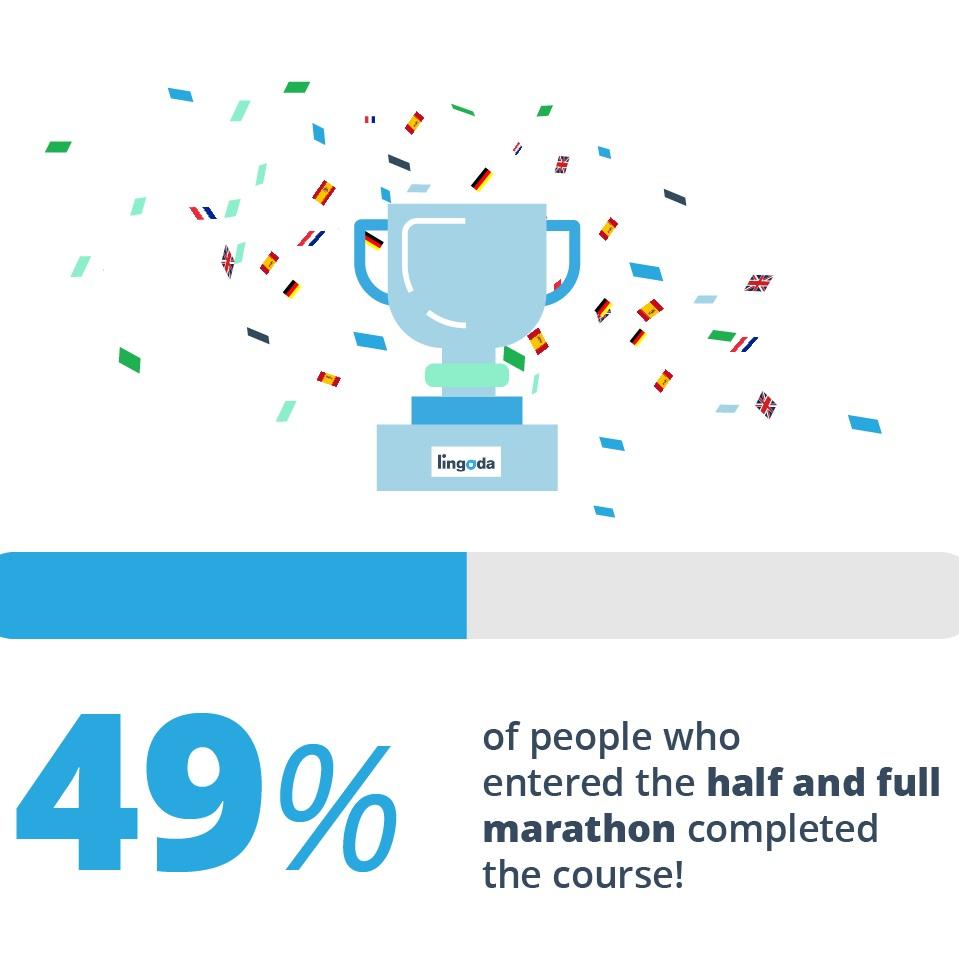 Die Lingoda-Marathon-Ergebnisse sind da! (Infografik)