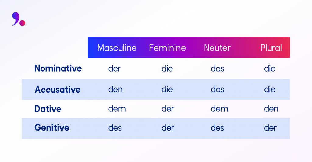 articles in German table -der, die, das explained